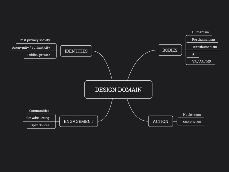 InteractionDesign design domain.jpeg
