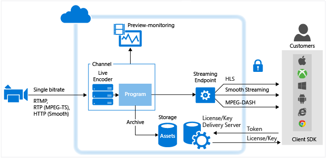 media-services-live-streaming-new.png